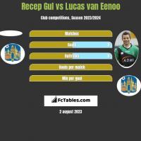 Recep Gul vs Lucas van Eenoo h2h player stats