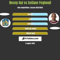 Recep Gul vs Sofiane Feghouli h2h player stats