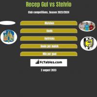 Recep Gul vs Stelvio h2h player stats