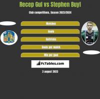 Recep Gul vs Stephen Buyl h2h player stats