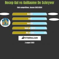 Recep Gul vs Guillaume De Schryver h2h player stats