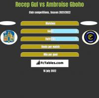 Recep Gul vs Ambroise Gboho h2h player stats