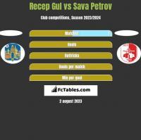 Recep Gul vs Sava Petrov h2h player stats