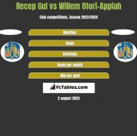 Recep Gul vs Willem Ofori-Appiah h2h player stats
