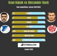 Ozan Kabak vs Alexander Hack h2h player stats