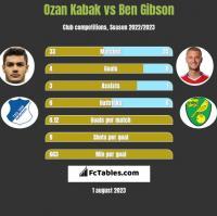 Ozan Kabak vs Ben Gibson h2h player stats