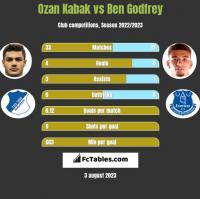 Ozan Kabak vs Ben Godfrey h2h player stats