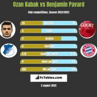 Ozan Kabak vs Benjamin Pavard h2h player stats