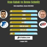 Ozan Kabak vs Benno Schmitz h2h player stats