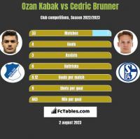 Ozan Kabak vs Cedric Brunner h2h player stats