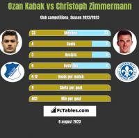 Ozan Kabak vs Christoph Zimmermann h2h player stats