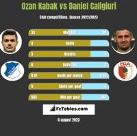 Ozan Kabak vs Daniel Caligiuri h2h player stats