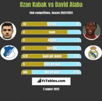 Ozan Kabak vs David Alaba h2h player stats