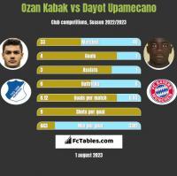 Ozan Kabak vs Dayot Upamecano h2h player stats