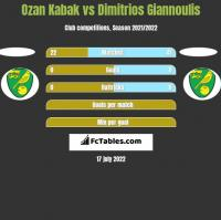 Ozan Kabak vs Dimitrios Giannoulis h2h player stats