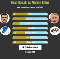 Ozan Kabak vs Florian Kainz h2h player stats