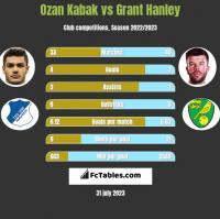 Ozan Kabak vs Grant Hanley h2h player stats