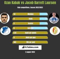 Ozan Kabak vs Jacob Barrett Laursen h2h player stats