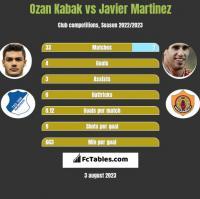 Ozan Kabak vs Javier Martinez h2h player stats