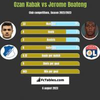 Ozan Kabak vs Jerome Boateng h2h player stats