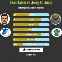 Ozan Kabak vs Jerry St. Juste h2h player stats