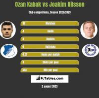 Ozan Kabak vs Joakim Nilsson h2h player stats