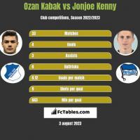 Ozan Kabak vs Jonjoe Kenny h2h player stats