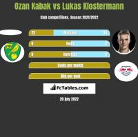 Ozan Kabak vs Lukas Klostermann h2h player stats