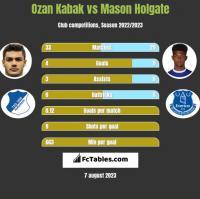 Ozan Kabak vs Mason Holgate h2h player stats