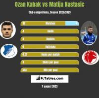 Ozan Kabak vs Matija Nastasic h2h player stats