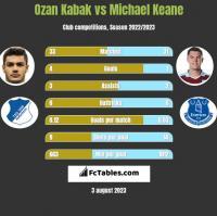 Ozan Kabak vs Michael Keane h2h player stats