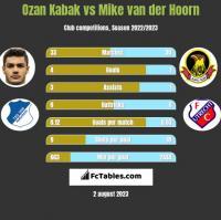 Ozan Kabak vs Mike van der Hoorn h2h player stats