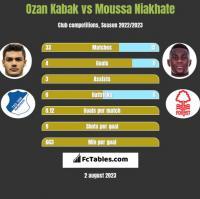 Ozan Kabak vs Moussa Niakhate h2h player stats