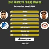 Ozan Kabak vs Philipp Mwene h2h player stats