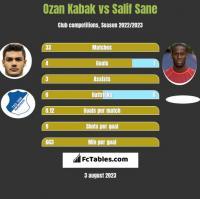 Ozan Kabak vs Salif Sane h2h player stats