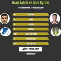 Ozan Kabak vs Sam Byram h2h player stats