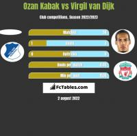 Ozan Kabak vs Virgil van Dijk h2h player stats