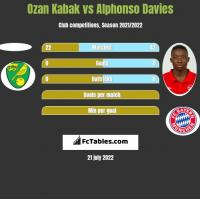 Ozan Kabak vs Alphonso Davies h2h player stats