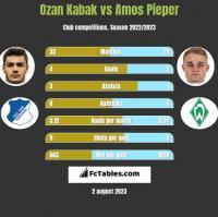 Ozan Kabak vs Amos Pieper h2h player stats
