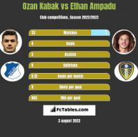 Ozan Kabak vs Ethan Ampadu h2h player stats