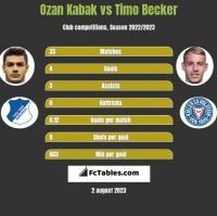 Ozan Kabak vs Timo Becker h2h player stats