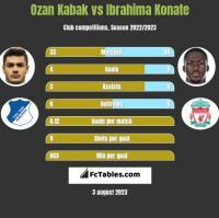 Ozan Kabak vs Ibrahima Konate h2h player stats
