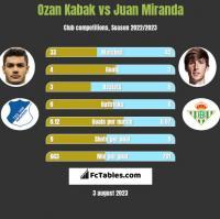 Ozan Kabak vs Juan Miranda h2h player stats
