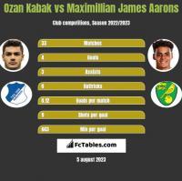 Ozan Kabak vs Maximillian James Aarons h2h player stats