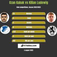 Ozan Kabak vs Kilian Ludewig h2h player stats