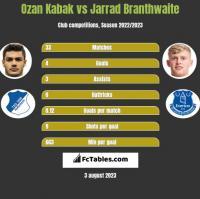 Ozan Kabak vs Jarrad Branthwaite h2h player stats