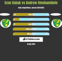 Ozan Kabak vs Andrew Omobamidele h2h player stats