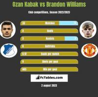 Ozan Kabak vs Brandon Williams h2h player stats