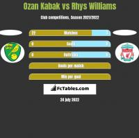 Ozan Kabak vs Rhys Williams h2h player stats