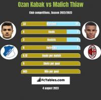 Ozan Kabak vs Malich Thiaw h2h player stats
